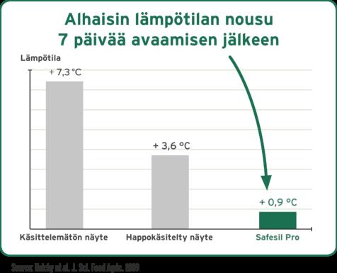 graf_safesil_FI